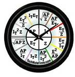 AC Ohms Law Wall Clock #819BAC (Z impedance formulas)