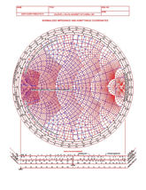 Colorized Smith Chart with Normalized Impedance and Admittance Coordinates....Radially Scaled Parameters, Sized 8x10 and laminated!